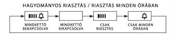 A riasztás beállítása a Casio Vintage karórán