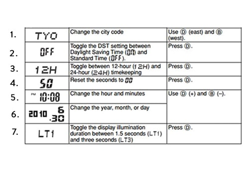 Casio G-Shock beállítási táblázat